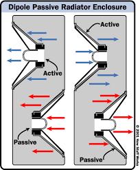 passive radiator, drone cone, tintucaudio, nguyên tắc