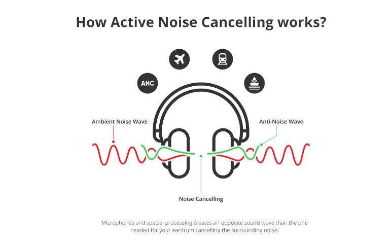 Active Noise Cancelling, ANC, TinTucAudio, chống ồn